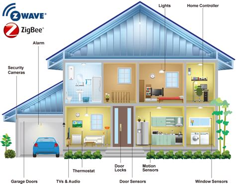 what is z wave and zigbee enerwave home automation