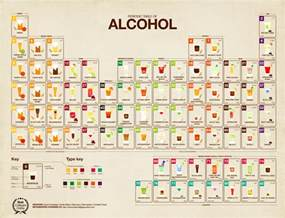 Periodic Table of Alcohol [Infographics]