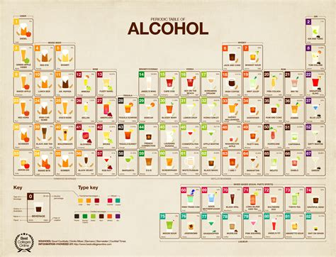 liquor table drink till it s argon periodic table of alcoholic drinks