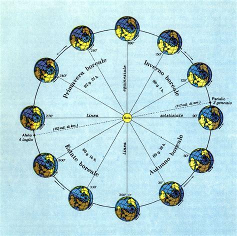 circolo di illuminazione della terra terra3 geografia fisica