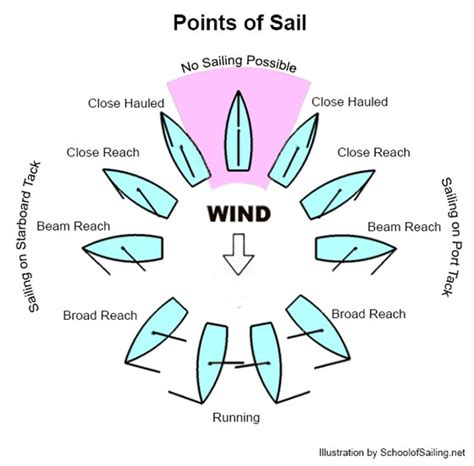 sailboat lingo glossary over 500 sailing nautical terms defined