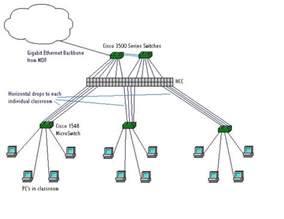 Home Gigabit Network Design idf