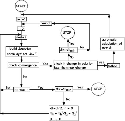 flowchart for newton raphson method code implementation and testing