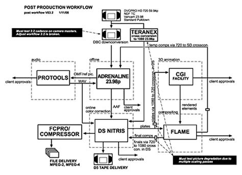 post production workflow chart what s a workflow hdhead a resource for