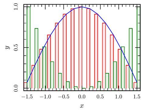 tutorial gnuplot c ctioga2 histograms