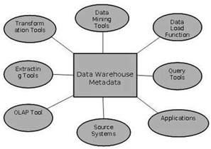 data warehousing metadata concepts