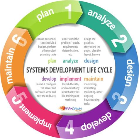 design definition in sdlc sdlc system development life cycle business analysis