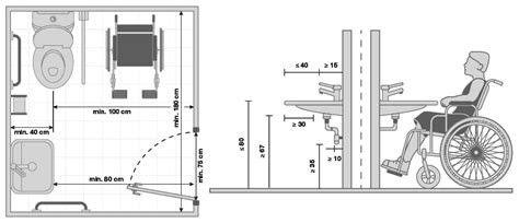 progetto bagno disabili schemi bagni per disabili esempi per progettare secondo