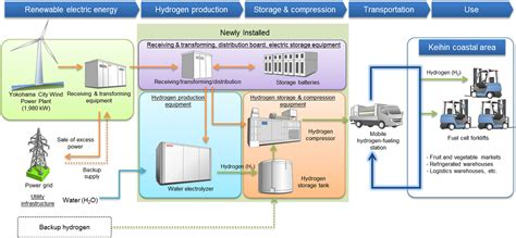 Toyota Supply Chain Toyota Joins Japanese Effort To Test Fledged Hydrogen