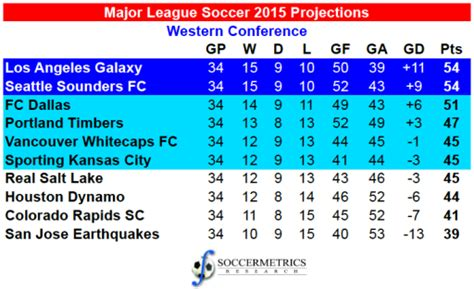 Mls League Table by Assessing The Projections 2015 Major League Soccer Regular Season Soccermetrics Research Llc
