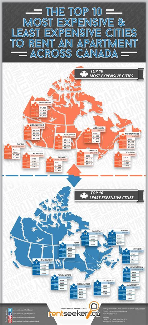 cities with the cheapest rent canada s cheapest and most expensive cities to rent in