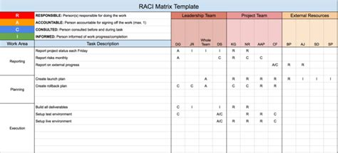 raci template raci matrix format pictures to pin on pinsdaddy