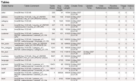 mysql create table exle mysql documentor database dashboards kpi dashboards