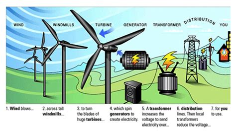 wind turbine diagram what is wind energy wind energy 101 cleantechnica
