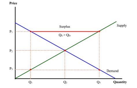 shortage diagram wrightslandofeconomics surplus vs shortage econ