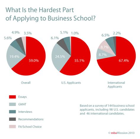 Hardest Courses In Mba business school admissions mba admission