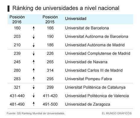 Ranking Universidades Mba Mundo by 191 Por Qu 233 Ninguna Universidad Espa 241 Ola Figura Entre Las 100