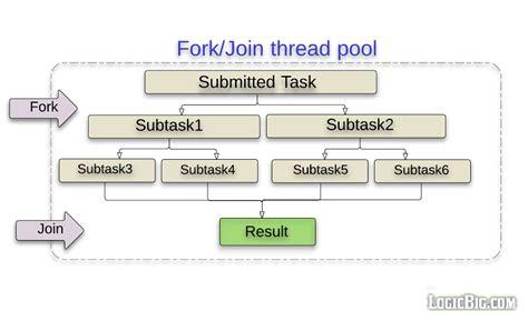 java tutorial threadpoolexecutor java concurrency and multi threading