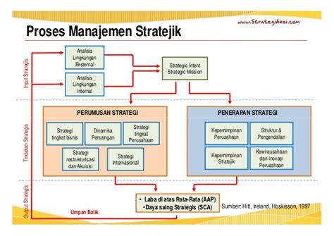 Manajemen Sdm Dalam Organisasi Publik Dan Bisnis Dr H Suwatno manajemen stratejik