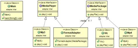 pattern interface java implement the adapter design pattern in java sylvain