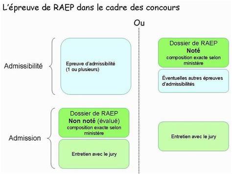 Modele De Raep Rempli