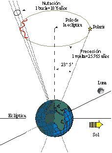 oscilacion del eje de la tierra oscar ricardo serna ruiz nutacion precision y equinoccios
