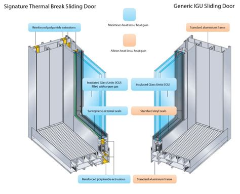 how to break a house window new signature thermal break windows doors