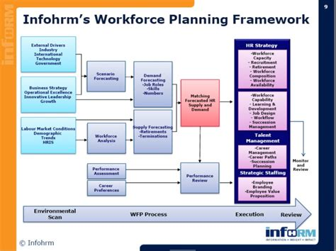 Human Capital Planning Template by Developing Your 2010 Human Capital Talent Workforce