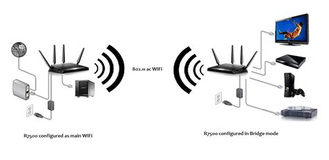 how do you set up wifi at home wireless router bridge mode best electronic 2017