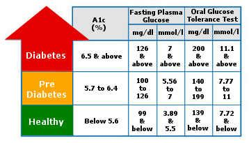 type  diabetes diagnosis  test health normal