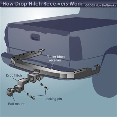 Towing Accessory Products Choosing Drop Hitch Receivers Choosing Drop Hitch