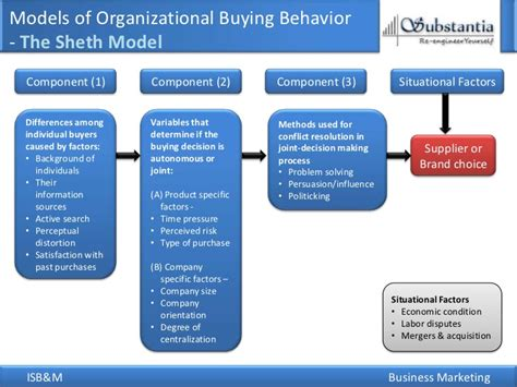 effect of business ethics on buying behaviour books consumer behaviour of dating