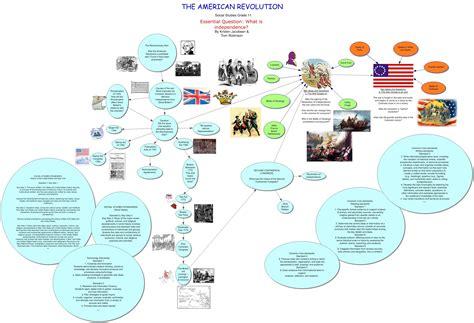 american concept map concept map american revolution
