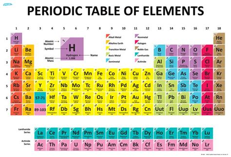 printable periodic table chart element chart the periodic chart of table of the