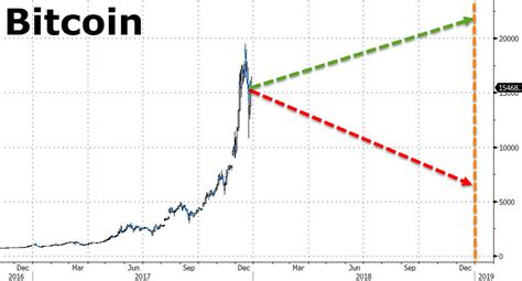 bitcoin zerohedge bitcoin in 2018 there will be at least 4 crashes of 40