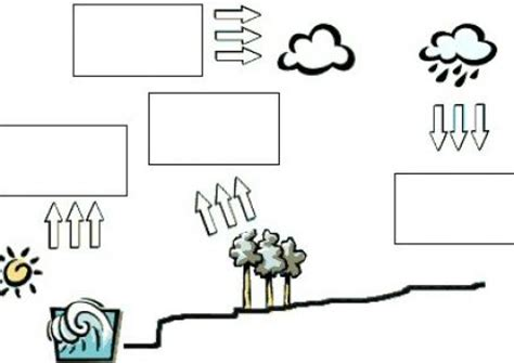 blank water cycle diagram water cycle diagram fill in search results calendar 2015