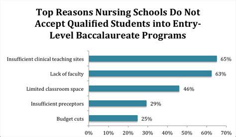 Top Nursing Schools by Nursing Schools Top Nursing Schools Nursing Schools