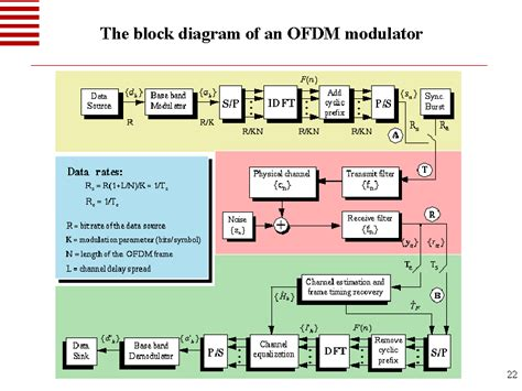block diagram explanation ofdm block diagram explanation pdf image collections how