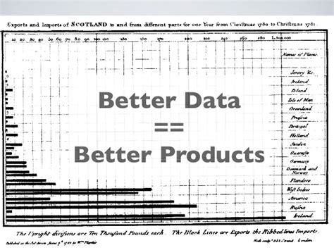 better chemicals qual vs quant using data to build better products