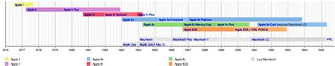 Free Timeline Template For Mac Os X Granitestateartsmarket Com Timeline Template For Mac