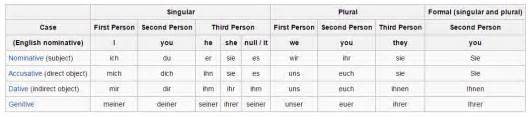grammatical the reflexive pronouns versus personal