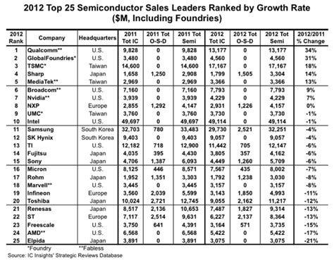 top integrated circuit companies top 25 semiconductor companies in 2012 ranking by ic insights