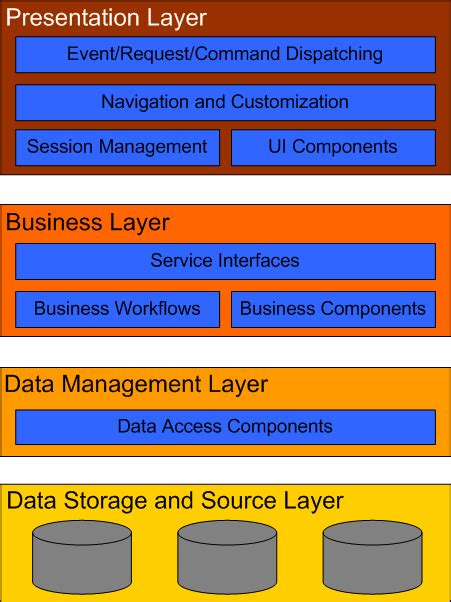 application design layers notes on enterprise software architecture part ii