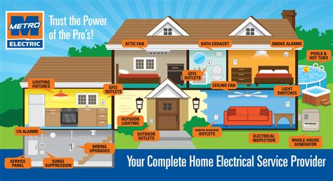 your complete home electrical service provider metro