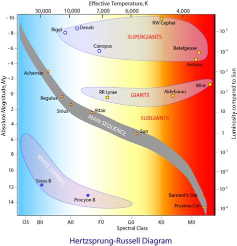 the hertzsprung diagram classifies by which four properties classifying the hertzsprung diagram