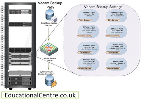 backup diagram how to produce documentation part 5 diagraming your veeam backups saintdle