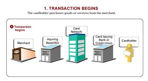 Credit Card Transaction Format credit card transaction process images