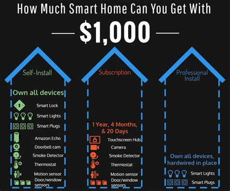 3 ways to turn your current home to a smart home