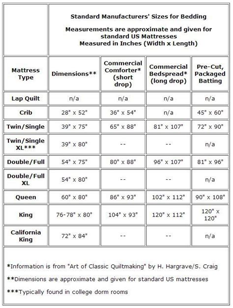 Crib Mattress Sizes Chart 25 Best Ideas About Quilt Size Charts On Quilt Sizes Quilt And Bed Size Charts