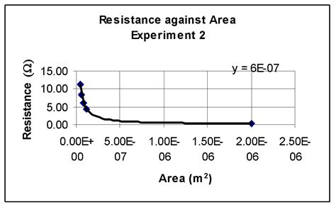 cross sectional area of wire an investigation to find the resistivity of wires gcse